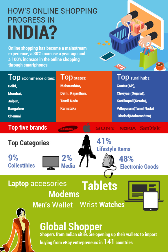 scope of ecommerce business in india